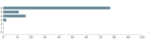 Chart?cht=bhs&chs=500x140&chbh=10&chco=6f92a3&chxt=x,y&chd=t:77,11,16,2,0,0,0&chm=t+77%,333333,0,0,10|t+11%,333333,0,1,10|t+16%,333333,0,2,10|t+2%,333333,0,3,10|t+0%,333333,0,4,10|t+0%,333333,0,5,10|t+0%,333333,0,6,10&chxl=1:|other|indian|hawaiian|asian|hispanic|black|white